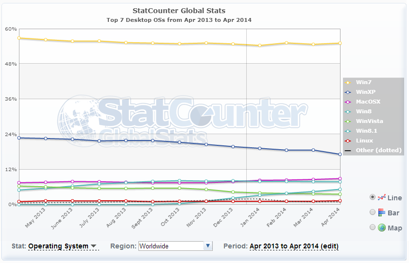 4 os pgd for Statcounter global stats
